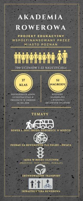 infografika Akademia Rowerowa
